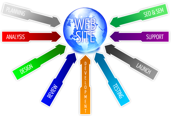 Planning of the webdesign and the web development process.